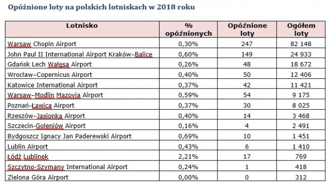 tabelka opóźnionych lotów 2018